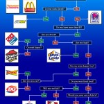 Where-To-Eat-Fast-Food